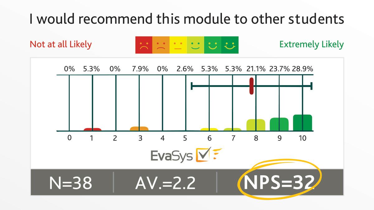 universities using NPS as a key metric EvaSys